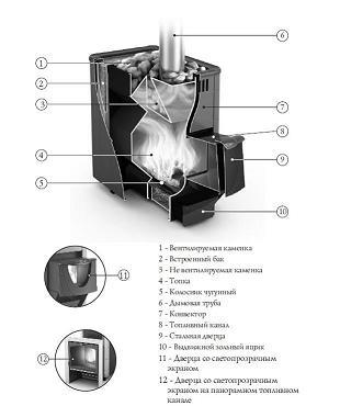 схема работы термофор компакт